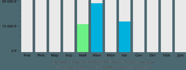 Динамика стоимости авиабилетов из Риги в Страсбург по месяцам