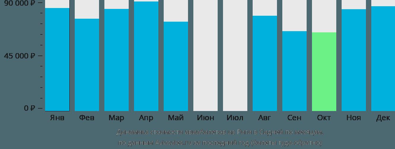 Динамика стоимости авиабилетов из Риги в Сидней по месяцам