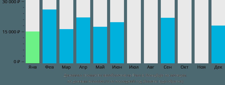 Динамика стоимости авиабилетов из Риги в Зальцбург по месяцам