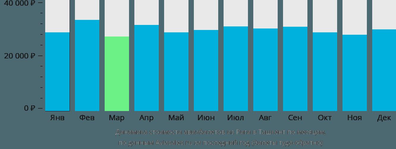 Динамика стоимости авиабилетов из Риги в Ташкент по месяцам