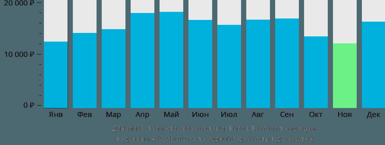 Динамика стоимости авиабилетов из Риги в Тбилиси по месяцам