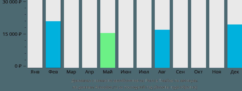 Динамика стоимости авиабилетов из Риги в Тамбов по месяцам