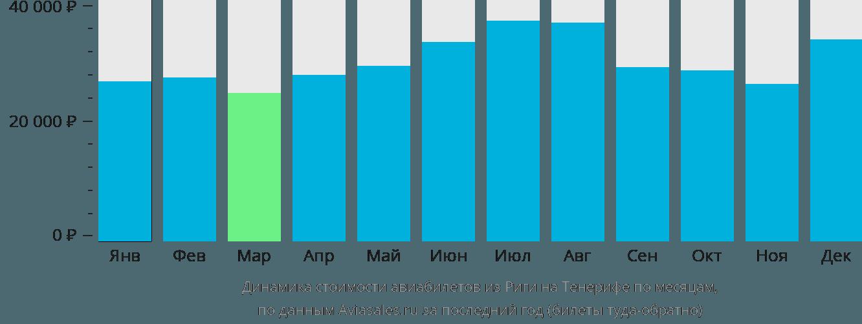 Динамика стоимости авиабилетов из Риги на Тенерифе по месяцам