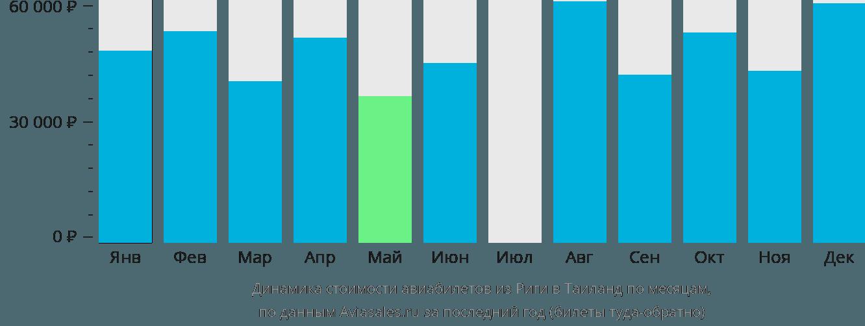 Динамика стоимости авиабилетов из Риги в Таиланд по месяцам