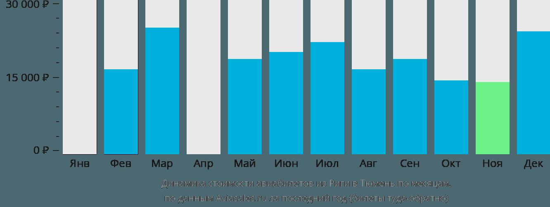 Динамика стоимости авиабилетов из Риги в Тюмень по месяцам