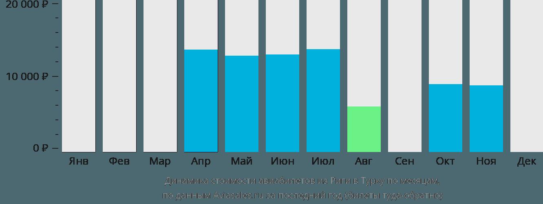 Динамика стоимости авиабилетов из Риги в Турку по месяцам