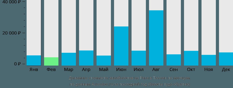 Динамика стоимости авиабилетов из Риги в Таллин по месяцам