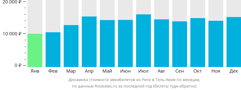 Динамика стоимости авиабилетов из Риги в Тель-Авив по месяцам