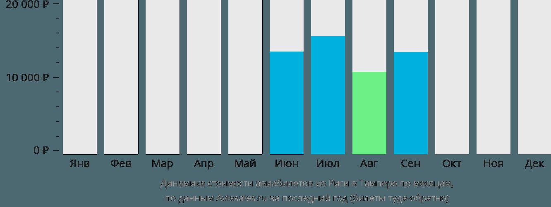 Динамика стоимости авиабилетов из Риги в Тампере по месяцам