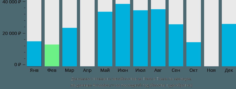 Динамика стоимости авиабилетов из Риги в Томск по месяцам