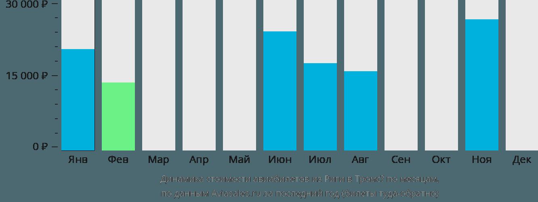 Динамика стоимости авиабилетов из Риги в Тромсё по месяцам