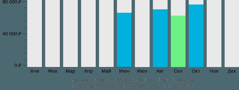 Динамика стоимости авиабилетов из Риги в Тампу по месяцам
