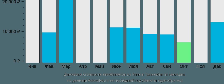 Динамика стоимости авиабилетов из Риги в Тронхейм по месяцам
