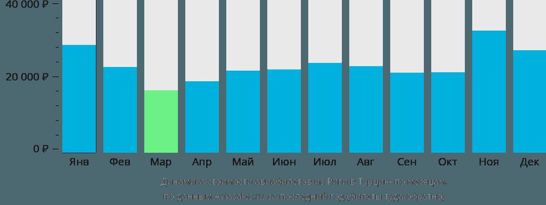 Динамика стоимости авиабилетов из Риги в Турцию по месяцам