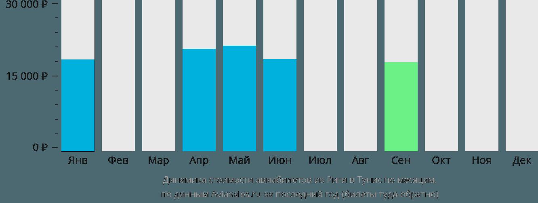 Динамика стоимости авиабилетов из Риги в Тунис по месяцам