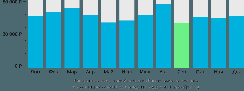 Динамика стоимости авиабилетов из Риги в Токио по месяцам