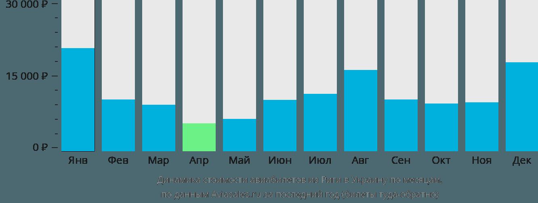 Динамика стоимости авиабилетов из Риги в Украину по месяцам