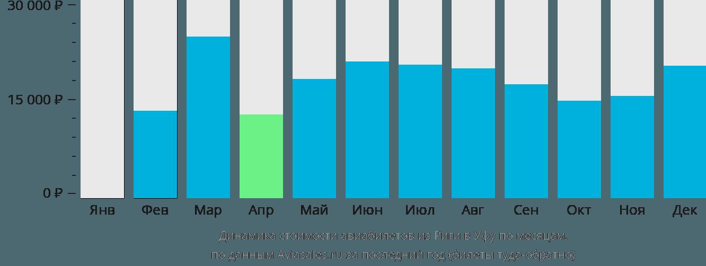 Динамика стоимости авиабилетов из Риги в Уфу по месяцам
