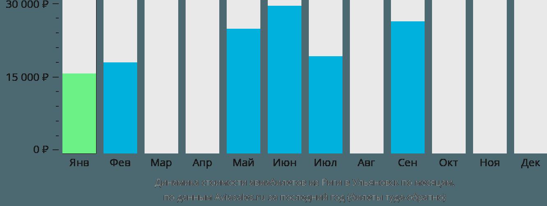 Динамика стоимости авиабилетов из Риги в Ульяновск по месяцам