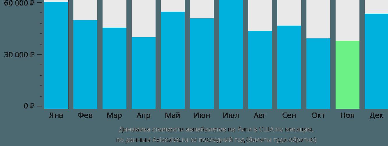Динамика стоимости авиабилетов из Риги в США по месяцам