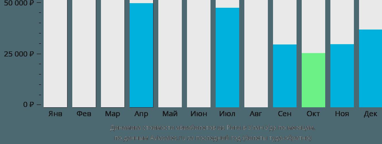 Динамика стоимости авиабилетов из Риги в Улан-Удэ по месяцам