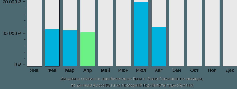 Динамика стоимости авиабилетов из Риги в Южно-Сахалинск по месяцам