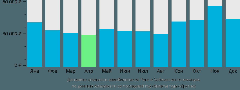 Динамика стоимости авиабилетов из Риги в Узбекистан по месяцам