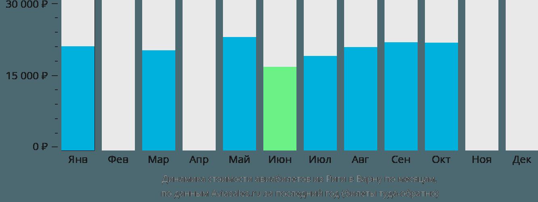 Динамика стоимости авиабилетов из Риги в Варну по месяцам