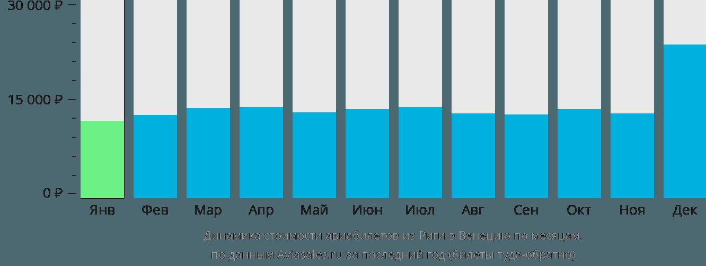 Динамика стоимости авиабилетов из Риги в Венецию по месяцам