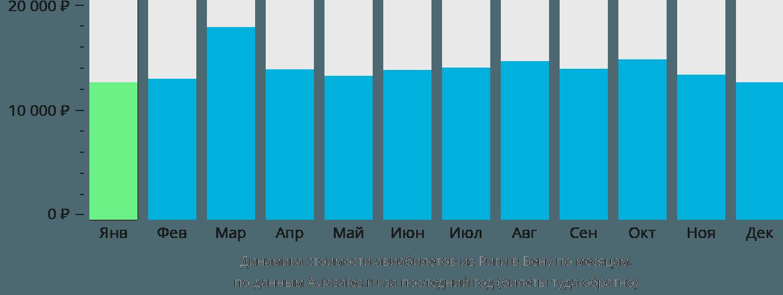 Динамика стоимости авиабилетов из Риги в Вену по месяцам