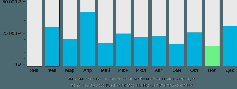 Динамика стоимости авиабилетов из Риги в Валенсию по месяцам