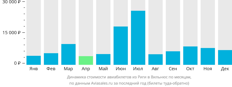 Динамика стоимости авиабилетов из Риги в Вильнюс по месяцам