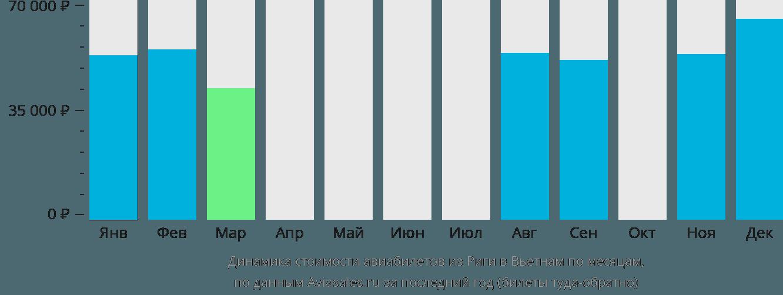 Динамика стоимости авиабилетов из Риги в Вьетнам по месяцам