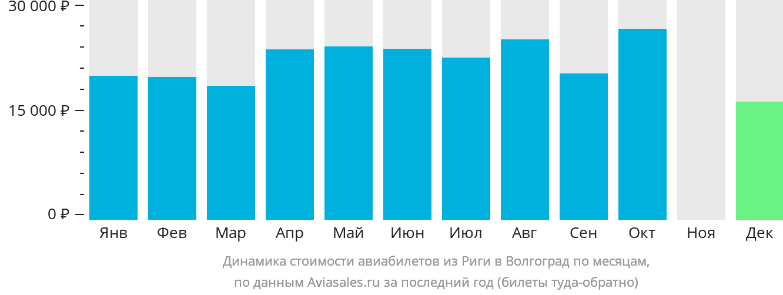 Динамика стоимости авиабилетов из Риги в Волгоград по месяцам