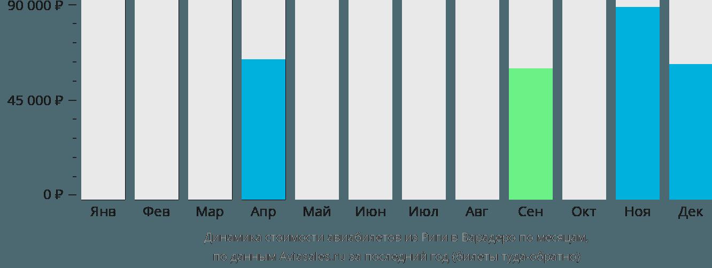 Динамика стоимости авиабилетов из Риги в Варадеро по месяцам