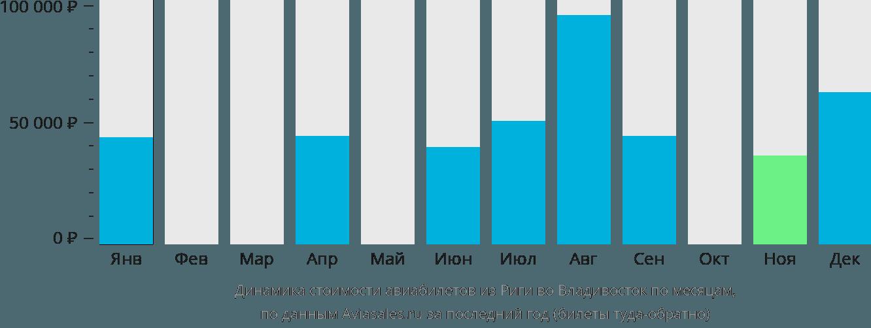 Динамика стоимости авиабилетов из Риги во Владивосток по месяцам