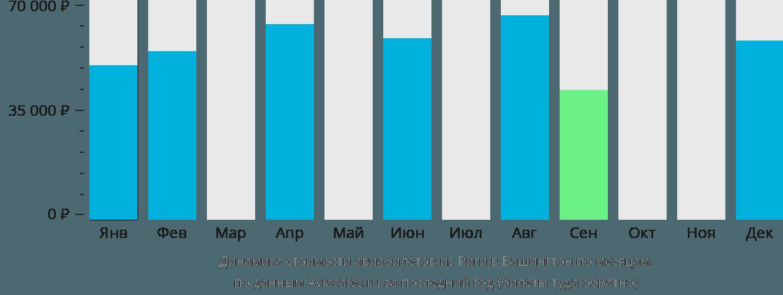Динамика стоимости авиабилетов из Риги в Вашингтон по месяцам