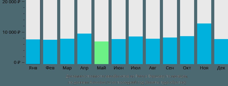 Динамика стоимости авиабилетов из Риги в Варшаву по месяцам