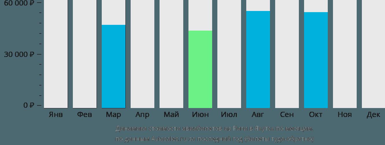 Динамика стоимости авиабилетов из Риги в Якутск по месяцам