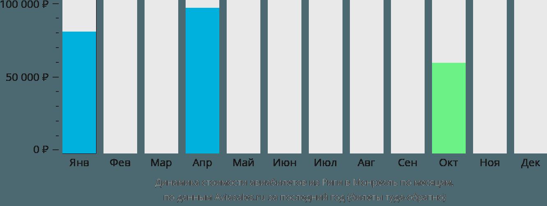 Динамика стоимости авиабилетов из Риги в Монреаль по месяцам