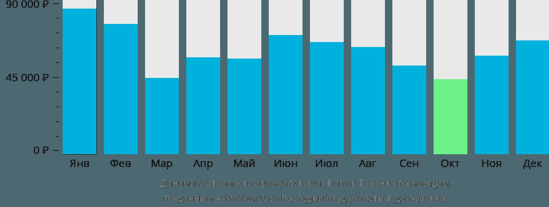 Динамика стоимости авиабилетов из Риги в Торонто по месяцам