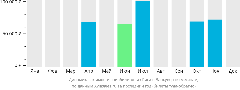 Динамика стоимости авиабилетов из Риги в Ванкувер по месяцам