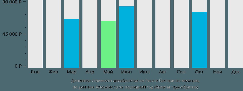 Динамика стоимости авиабилетов из Риги в Калгари по месяцам