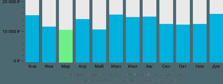 Динамика стоимости авиабилетов из Риги в Цюрих по месяцам