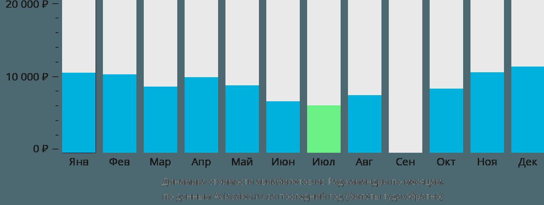 Динамика стоимости авиабилетов из Раджамандри по месяцам