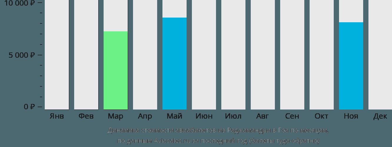Динамика стоимости авиабилетов из Раджамандри в Гоа по месяцам