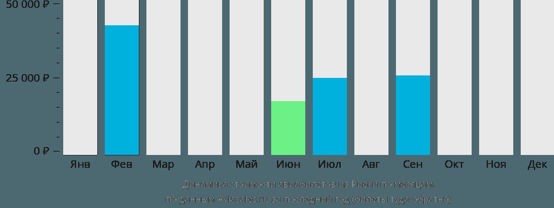 Динамика стоимости авиабилетов из Риеки по месяцам