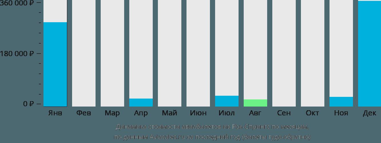 Динамика стоимости авиабилетов из Рок-Спрингс по месяцам