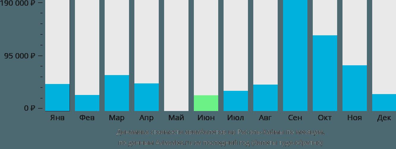 Динамика стоимости авиабилетов из Рас-эль-Хаймы по месяцам