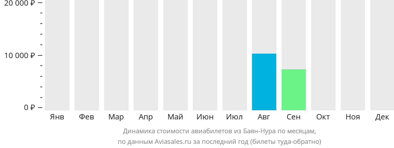 Динамика стоимости авиабилетов из Баян-Нура по месяцам